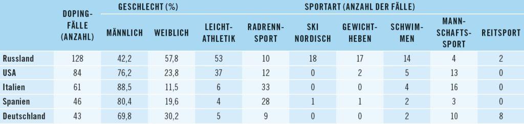 Bild Informationen zu den Dopingfällen in den fünf am häufigsten betroffenen Ländern.