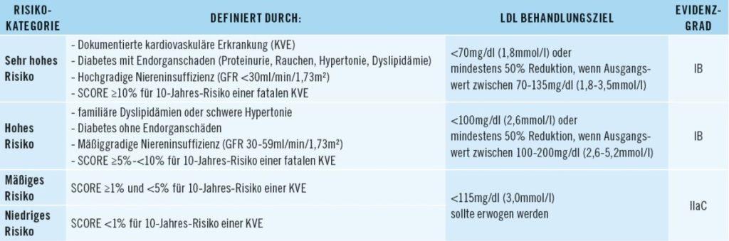 Bild Behandlungsziele zur Senkung des LDL-Cholesterins entsprechend vorhandener Risikofaktoren