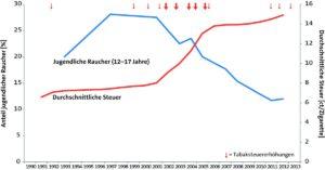Bild Prozentsatz der RaucherInnen bei 12-17 jährigen Jungen und Mädchen in Deutschland in Abhängigkeit von der durchschnittlichen Tabaksteuer pro Zigarette im Verlauf von 1993 bis 2012