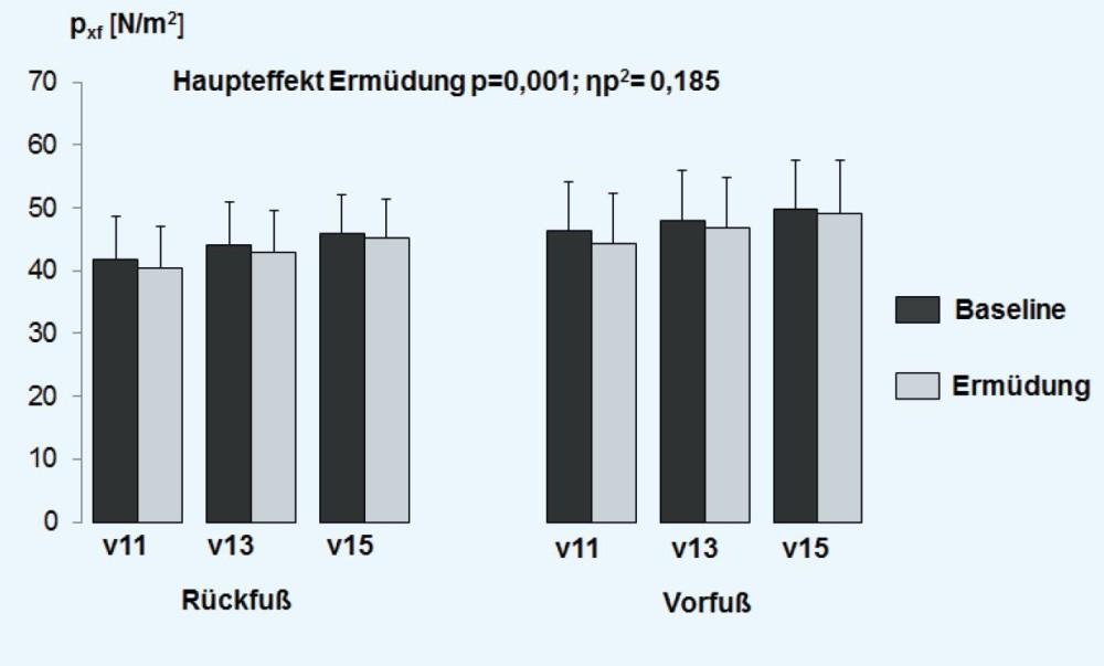 Bild Vergleich des Ermüdungsindex der Dorsal- und Plantarflexoren von Rück- und Vorfußläufern