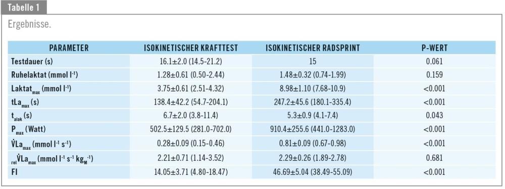 Bild Vergleich der maximalen Laktatbildungsrate zwischen Radergometersprint und maximalen Kraftbelastungen