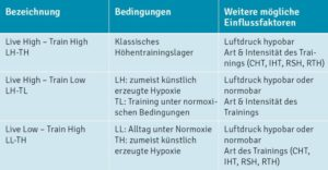 Bild Varianten Hypoxietraining