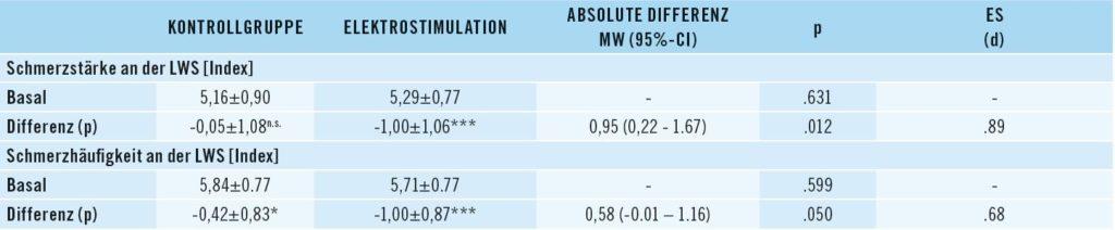 Bild Vergleich der Unterschiede von Elektrostimulations- und Kontrollgruppe