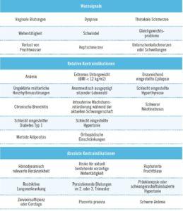 Tabelle: Kontraindikationen Sport in der Schwangerschaft