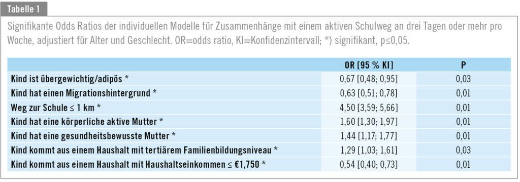 Faktoren: Zusammenhang_aktiver_Schulweg_Grundschulkinder