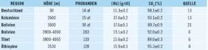 Hämoglobinkonzentration und arteriellen Sauerstoffsättigung bei männlichen Hochlandbewohnern