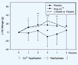 Kobalt-Supplementierung, Veränderungen der Hämoglobinmenge
