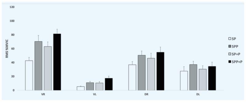 Neuromuskuläre Aktivität bei allen drei Trainingsbedingungen.