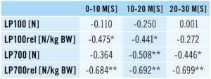 Tabelle Korrelationskoeffizientenabsoluten und relativen Kraftmaxima mit den Sprintabschnitten