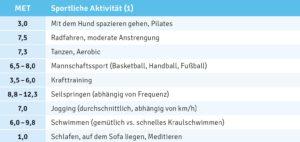 Übersicht: Sportliche Aktivitäten und Metabolische Äquivalente