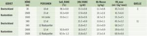 Vergleich Bluteigenschaften Sauerstoffaufnahme, deutsche und kolumbianische Männer