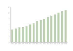 Entwicklung der Mitgliederzahlen in Fitnessstudios in Deutschland (in Millionen)