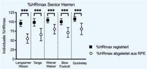 Ergebnisse der registrierten und der aus der RPE-Einschätzung abgeleiteten Herzfrequenzen in %HRMax der Senior Herren im Tanzturnier-Endrundentraining.