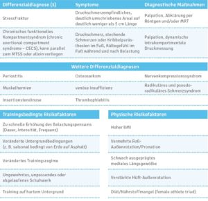 Schienbeinkantensyndrom, Differenzialdiagnosen, Risikofaktoren