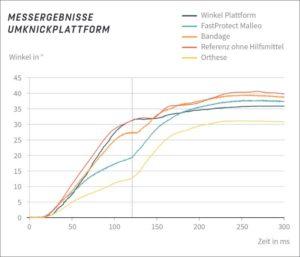 Sportomedix Diagramm Messergebnisse