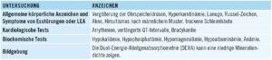 Übersicht: Klinische Merkmale relativer Energiemangel RED-S