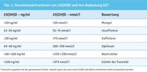 Serumkonzentration 25(OD)D und ihre Bedeutung, Vitamin D