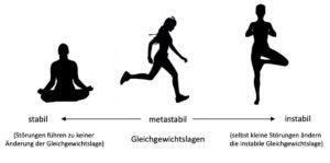 Kontinuum von menschlichen Körperbewegungen in metastabilen Gleichgewichtslagen, Krafttraining