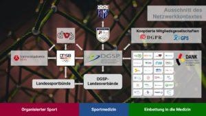 Deutsche Gesellschaft für Sportmedizin und Prävention, DGSP, Netzwerk
