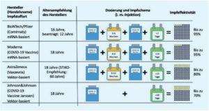 Zusammenstellung wesentlicher Eigenschaften der aktuell verfügbaren SARS-CoV-2-Impfstoffe, Corona, COVID-19